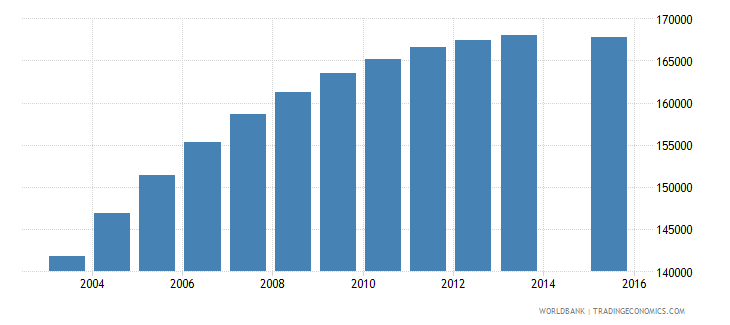 zimbabwe population age 23 female wb data