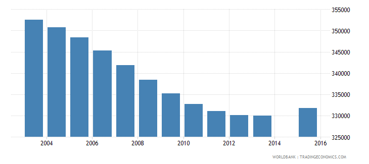 zimbabwe population age 9 total wb data