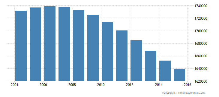 zimbabwe population ages 13 17 total wb data