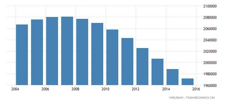 zimbabwe population ages 13 18 total wb data