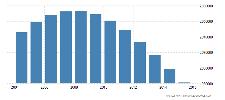 zimbabwe population ages 14 19 total wb data