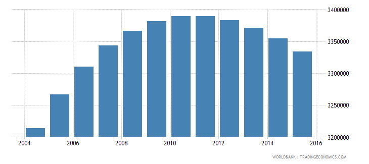 zimbabwe population ages 15 24 total wb data