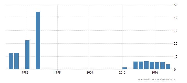 zimbabwe public spending on education total percent of gdp wb data