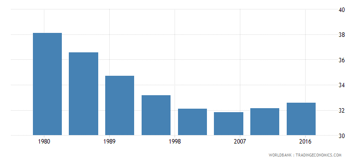 zimbabwe rural population male percent of total wb data