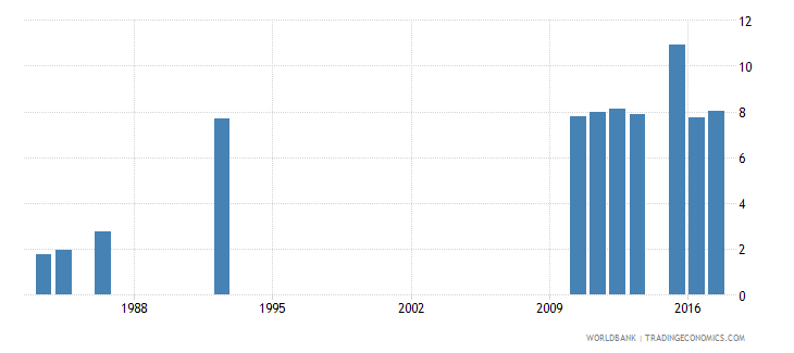 zimbabwe school enrollment tertiary male percent gross wb data